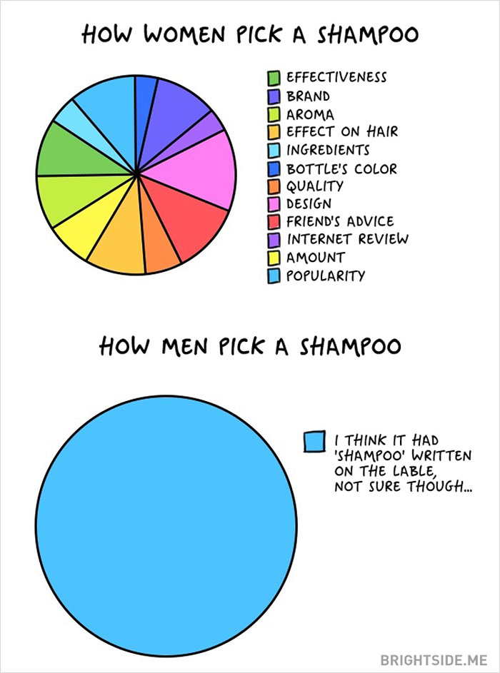 The Differences Between Men And Women